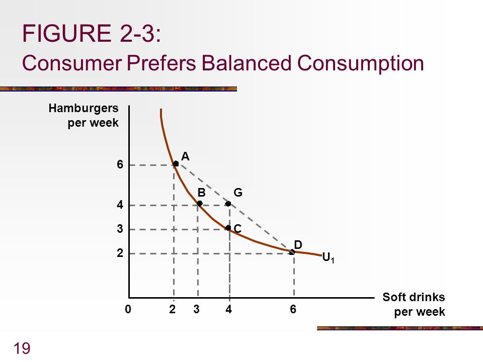 FIGURE 2-3: Consumer Prefers Balanced Consumption