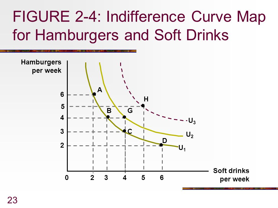 FIGURE 2-4: Indifference Curve Map for Hamburgers and Soft Drinks