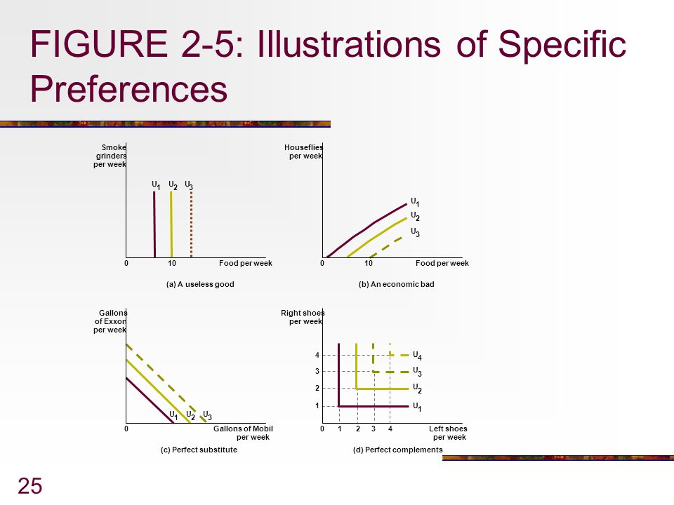FIGURE 2-5: Illustrations of Specific Preferences