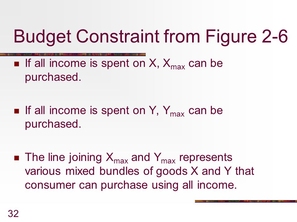 Budget Constraint from Figure 2-6