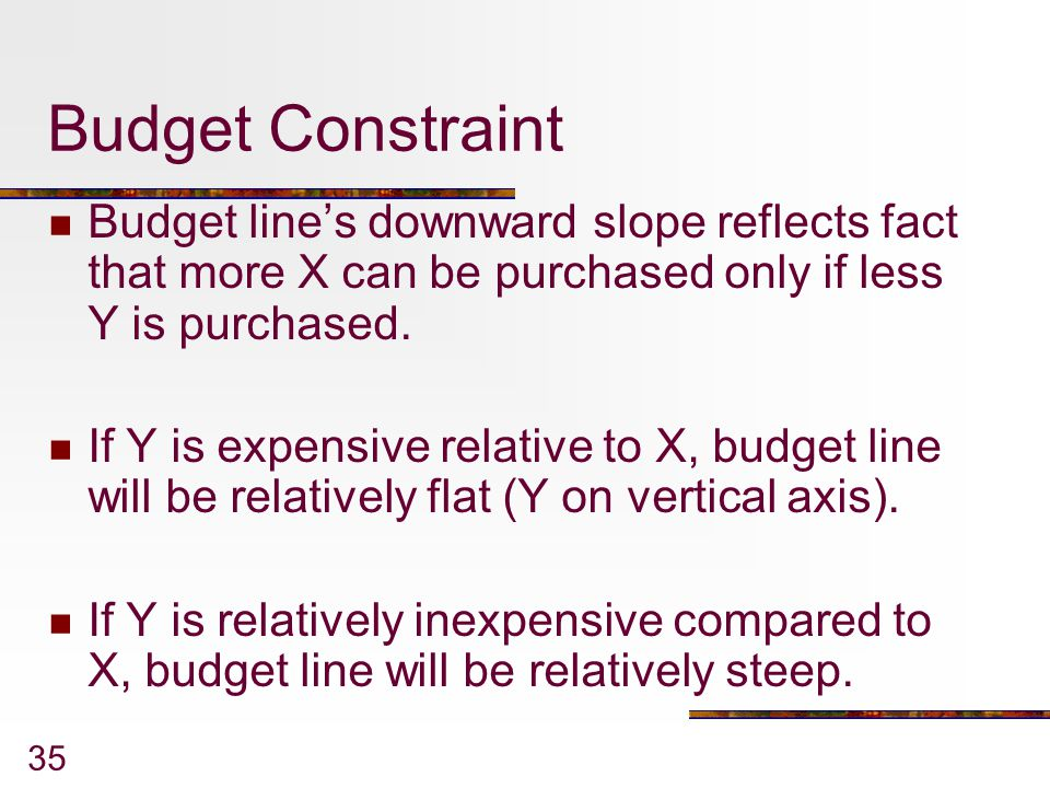 Budget Constraint Budget line's downward slope reflects fact that more X can be purchased only if less Y is purchased.