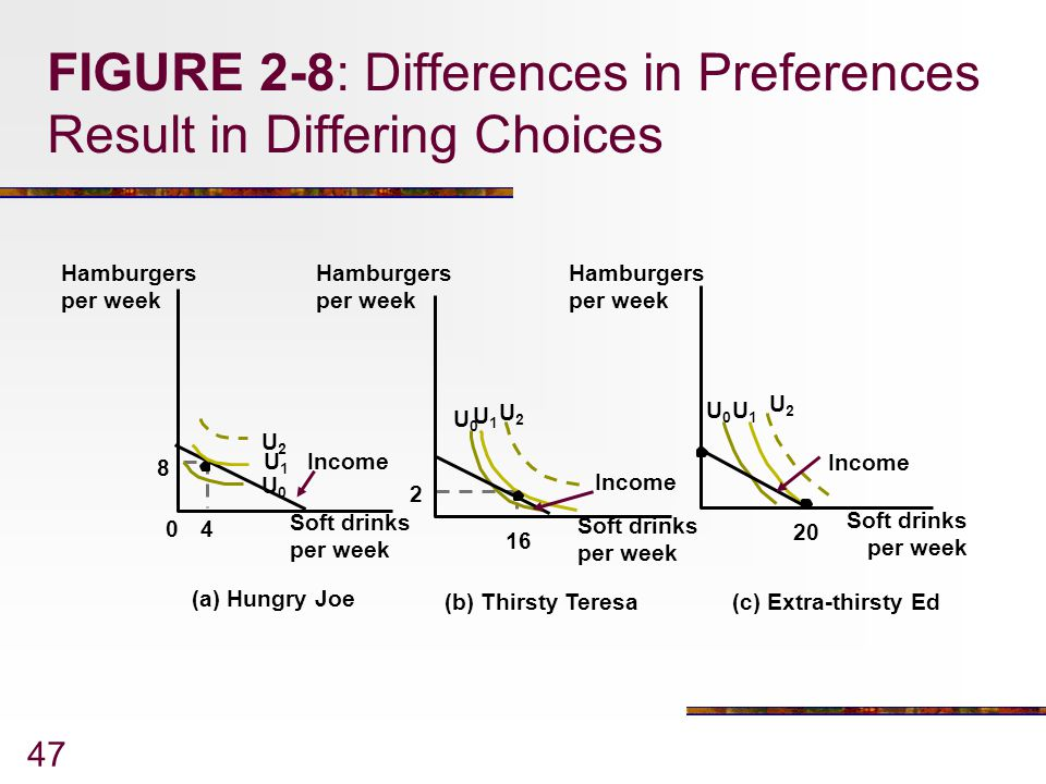 FIGURE 2-8: Differences in Preferences Result in Differing Choices