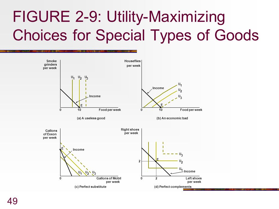 FIGURE 2-9: Utility-Maximizing Choices for Special Types of Goods