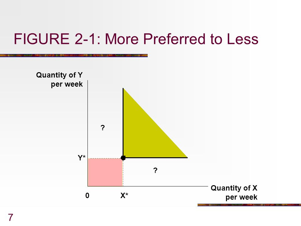 FIGURE 2-1: More Preferred to Less