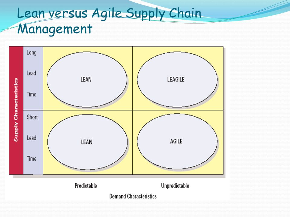 Lean versus Agile Supply Chain Management