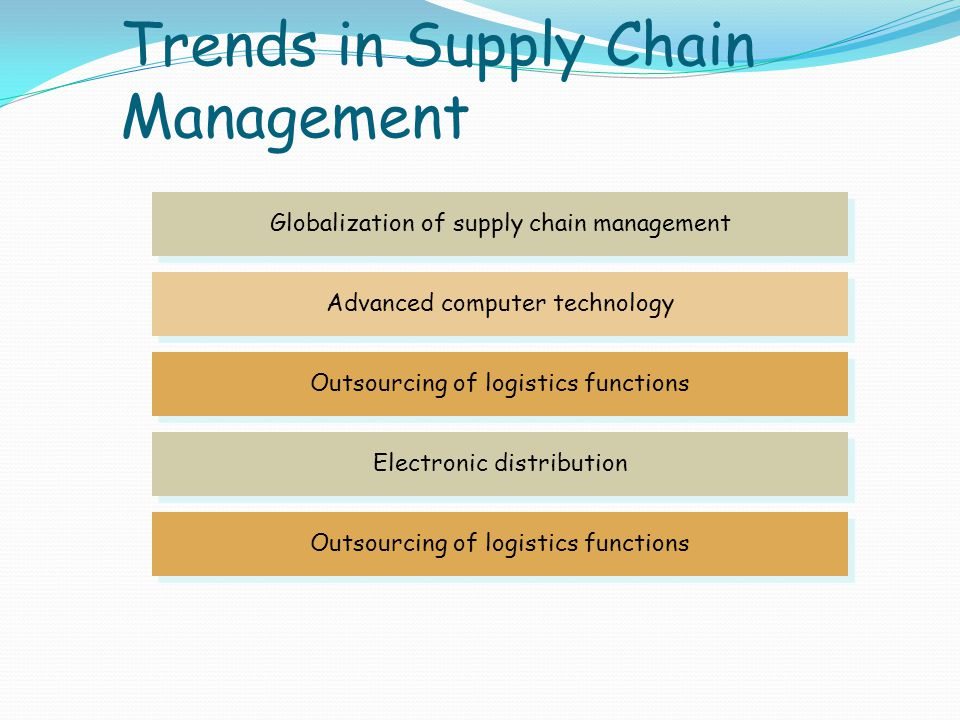Trends in Supply Chain Management
