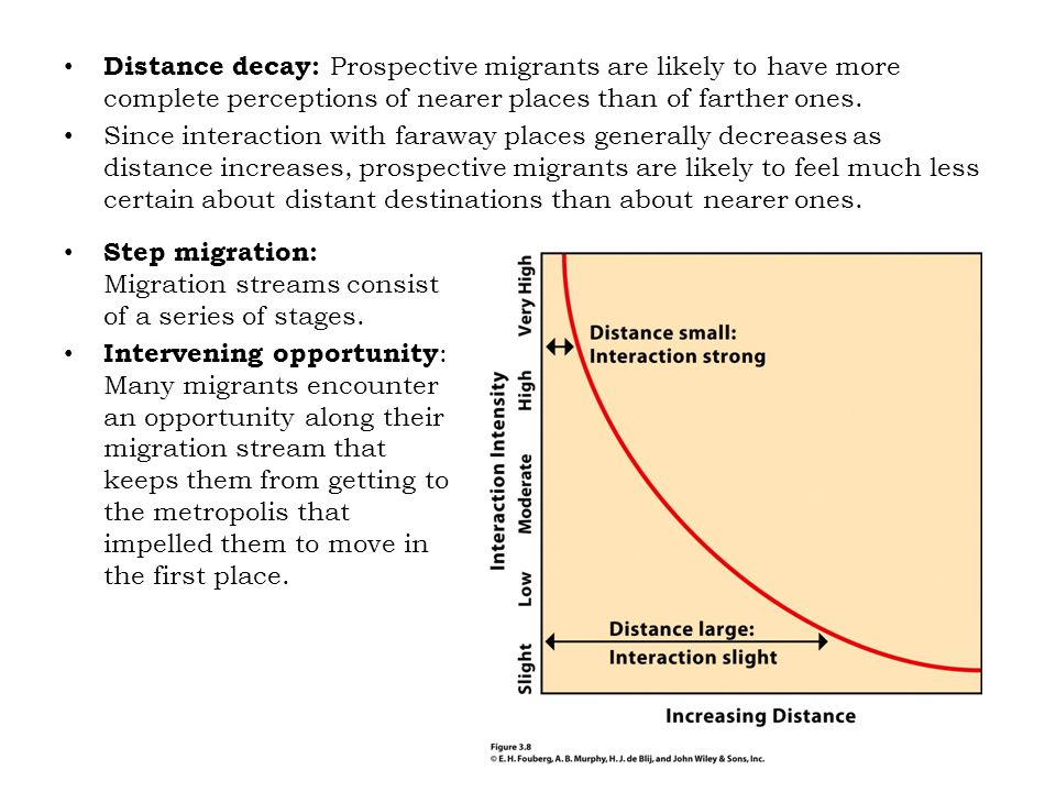 Distance decay: Prospective migrants are likely to have more complete perceptions of nearer places than of farther ones.
