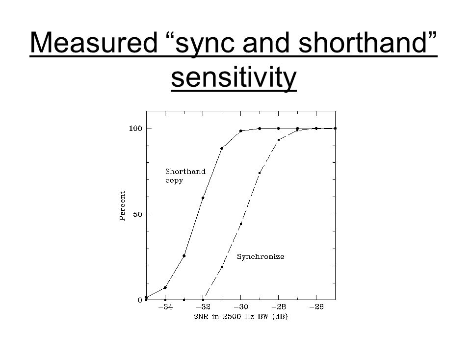 Measured sync and shorthand sensitivity