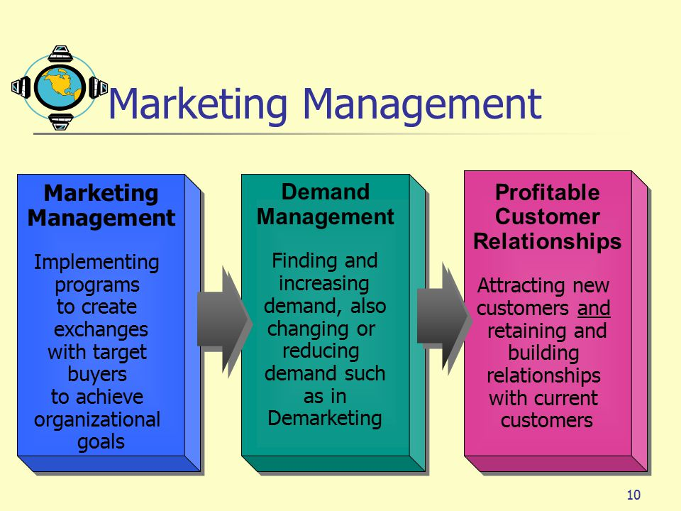 Marketing Management Demand Profitable Marketing Management Management