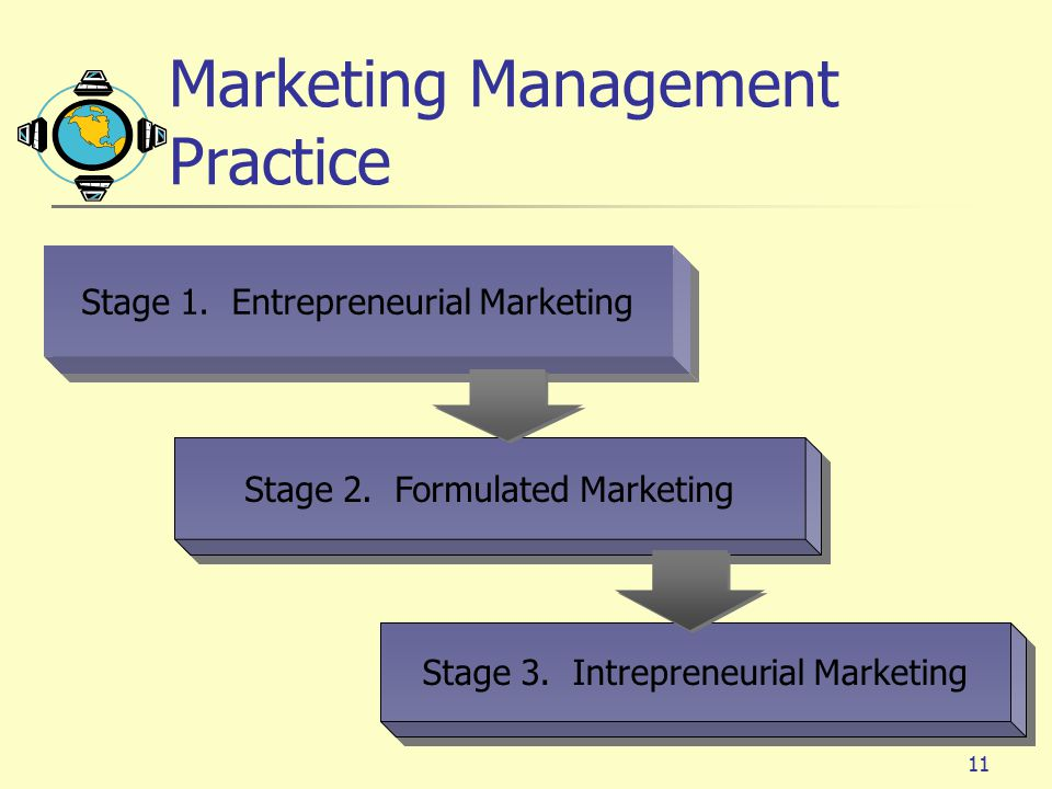 Marketing Management Practice