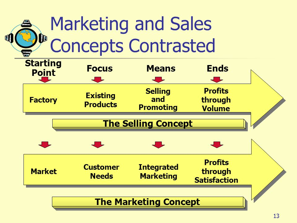 Marketing and Sales Concepts Contrasted