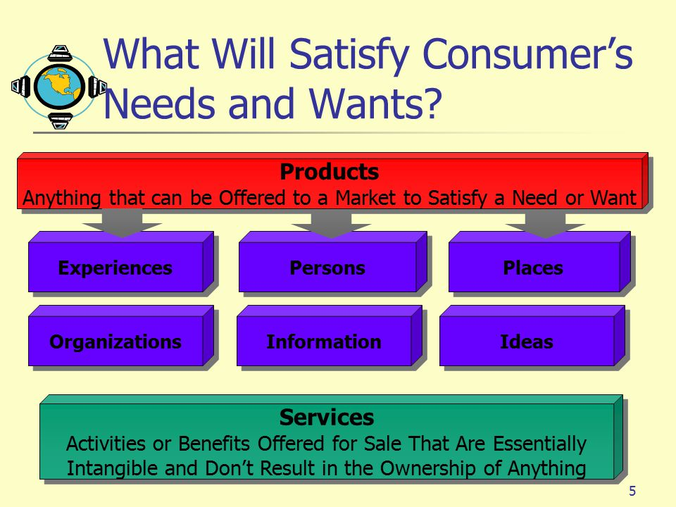 What Will Satisfy Consumer's Needs and Wants