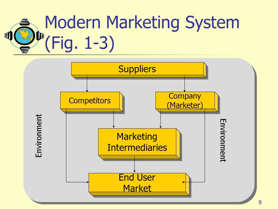 Modern Marketing System (Fig. 1-3)