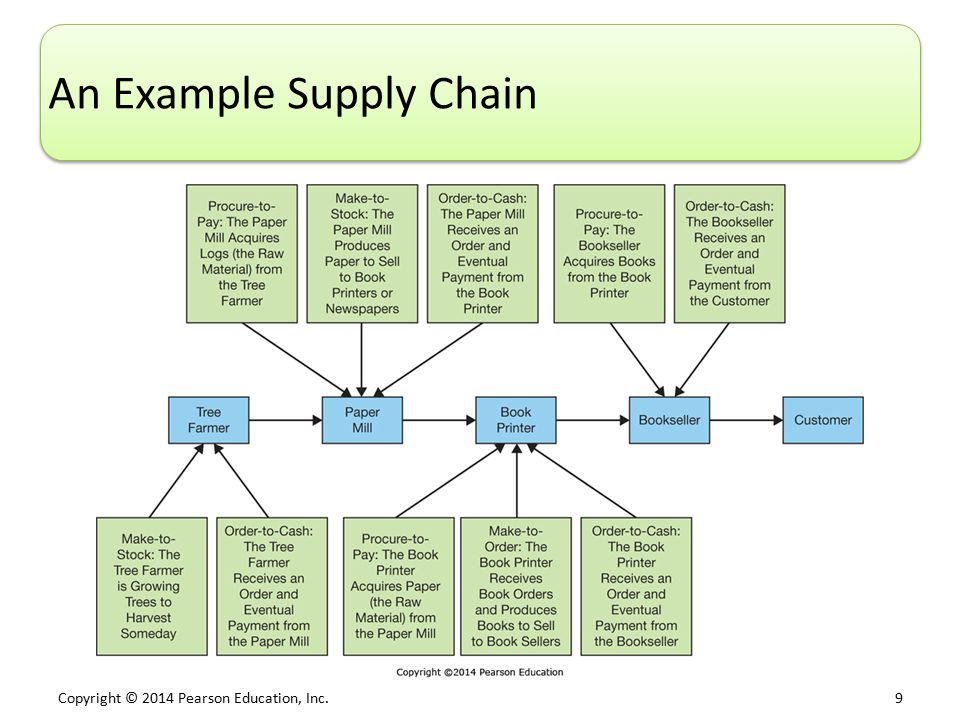 airbus value chain analysis Sesar – air transport value chain analysis previous next  air france-klm, enav, airbus, international council of aircraft owner and pilot association.