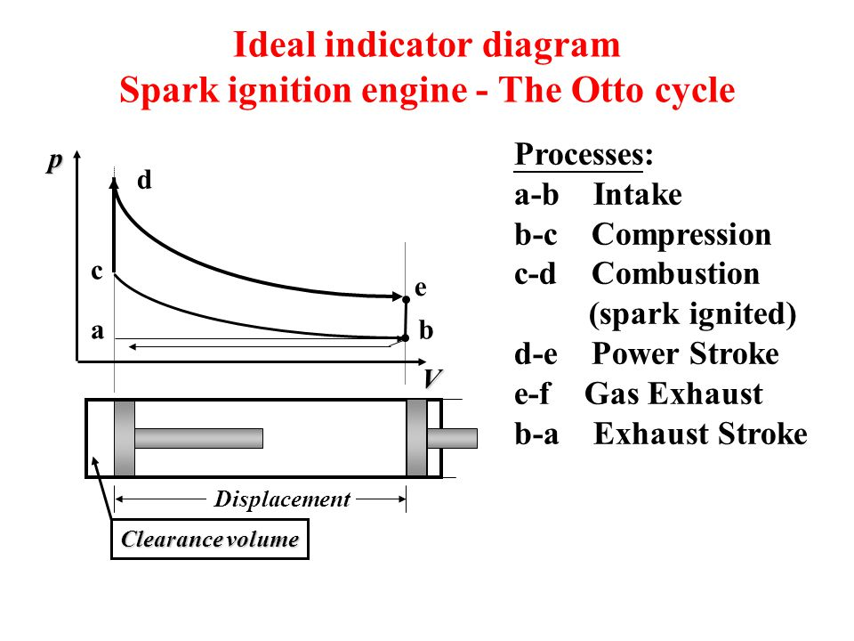 chapter 9 gas power cycles ppt ideal indicator diagram spark ignition engine the otto cycle