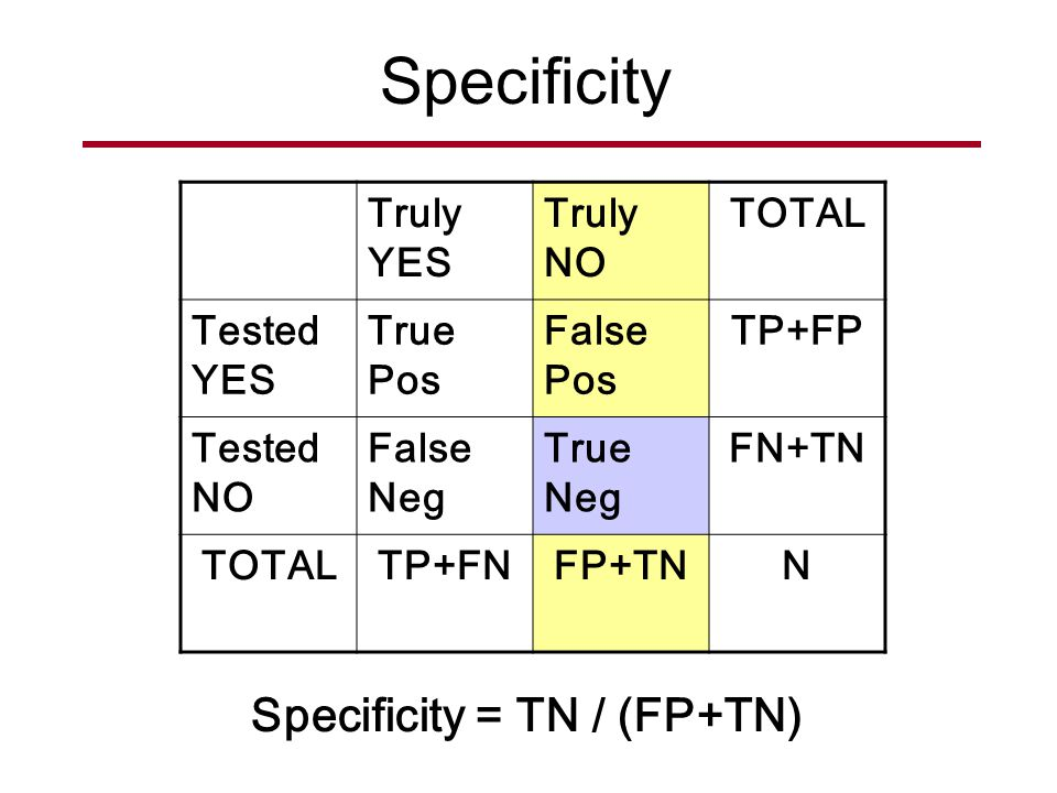 Specificity = TN / (FP+TN)