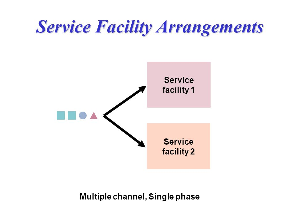 Single Phase Service : Waiting lines students should be able to ppt video
