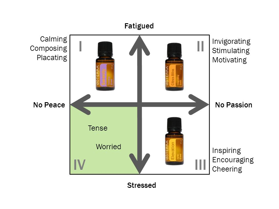 I II IV III Fatigued Calming Composing Placating Invigorating