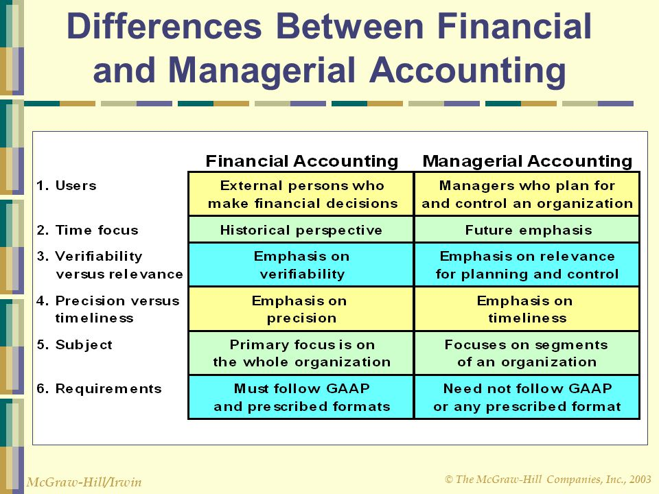 relationship between cost accounting managerial and financial