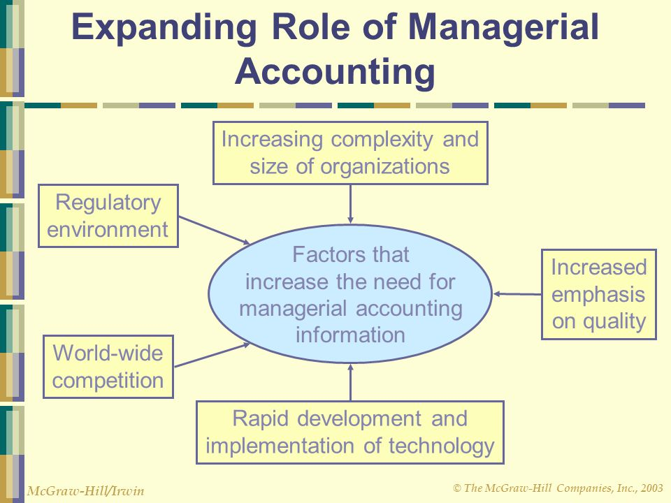 importance and role of accounting Responsibility accounting responsibility accounting is a management control system based on the principles of delegating and locating responsibilitythe authority is delegated on responsibility centre and accounting for the responsibility centre responsibility accounting is a system under which.