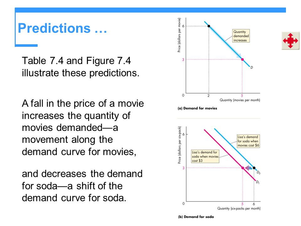 Predictions … Table 7.4 and Figure 7.4 illustrate these predictions.