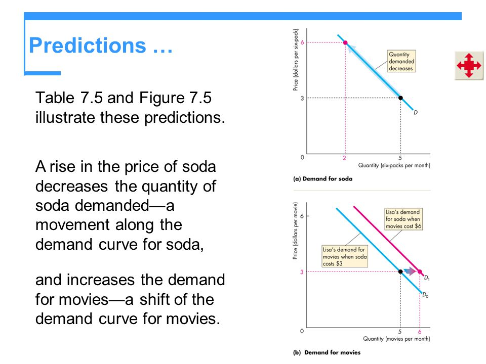 Predictions … Table 7.5 and Figure 7.5 illustrate these predictions.
