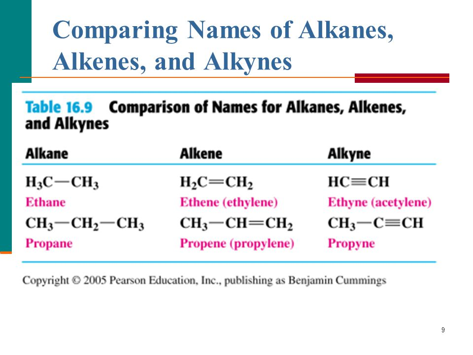 comparing the reactivity of alkanes and This overhead projector demonstration utilizes two classical oxidants, permanganates and dichromate, to distinguish between alkanes, alkenes, and primary, secondary, and tertiary alcohols comparison of chemical oxidation of alkanes, alkenes, and alcohols on the overhead projector - journal of chemical education (acs publications.
