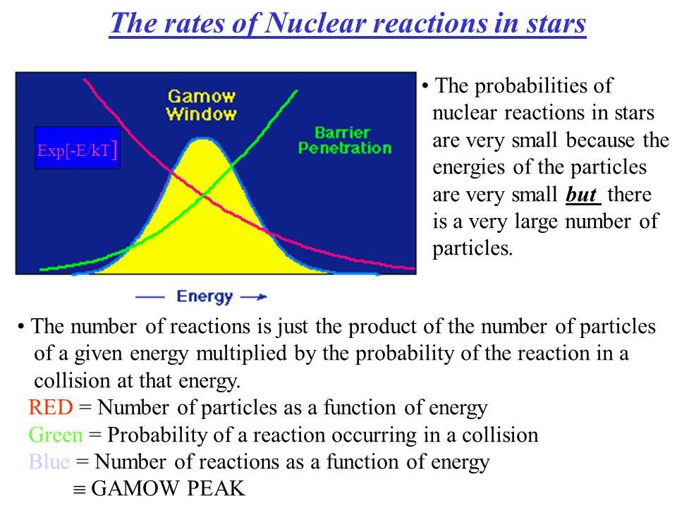nuclear reactions nucleosynthesis abundances
