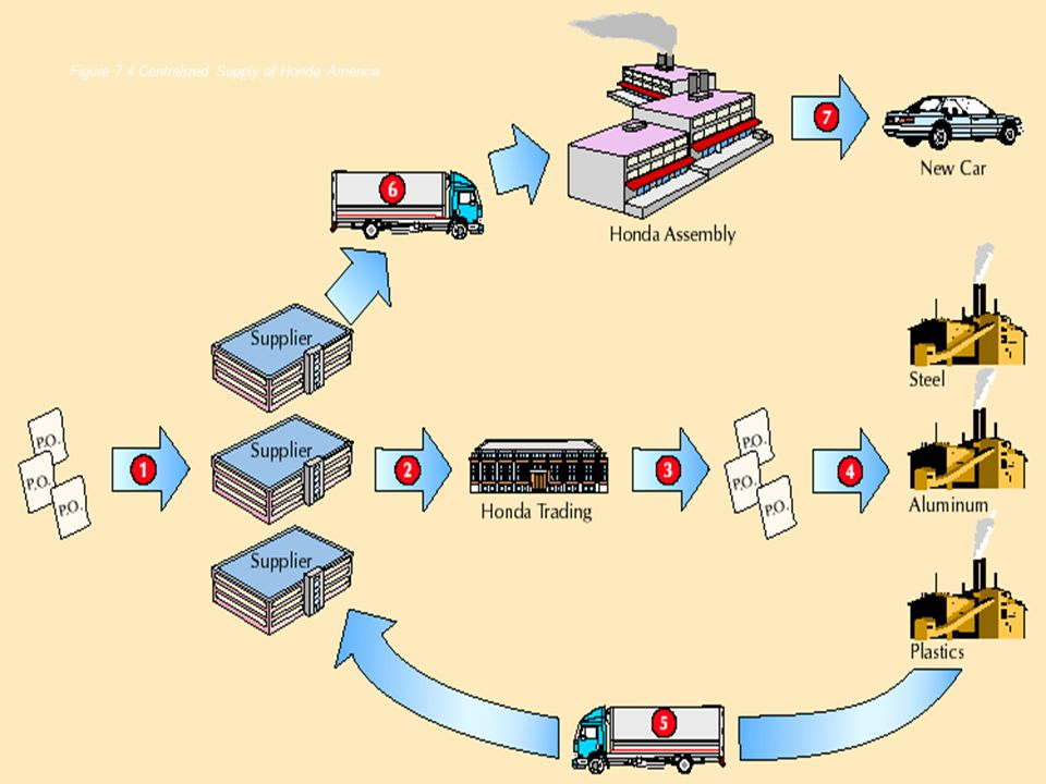honda inc supply chain management The present article examines the practices of hero honda (hero moto corp) and bajaj auto limited supply chain practices the two wheeler supply chain is typical in nature when to compare with other automobile segments.