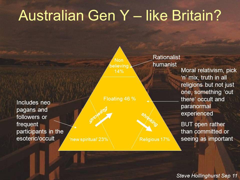 Gen y dating in Sydney