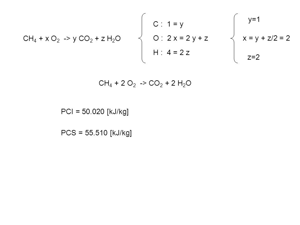 C : 1 = y O : 2 x = 2 y + z. H : 4 = 2 z. y=1. x = y + z/2 = 2. z=2. CH4 + x O2 -> y CO2 + z H2O.