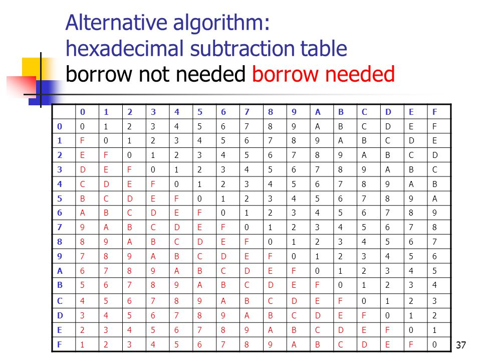Homework Hints Algorithms  Ppt Download