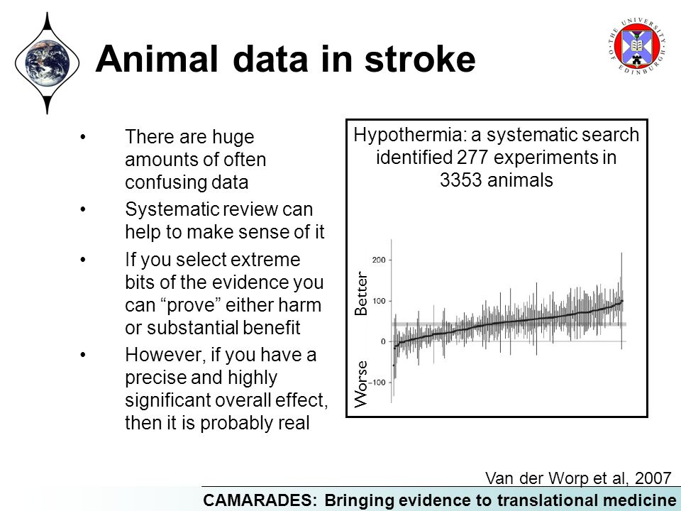 Animal data in stroke There are huge amounts of often confusing data