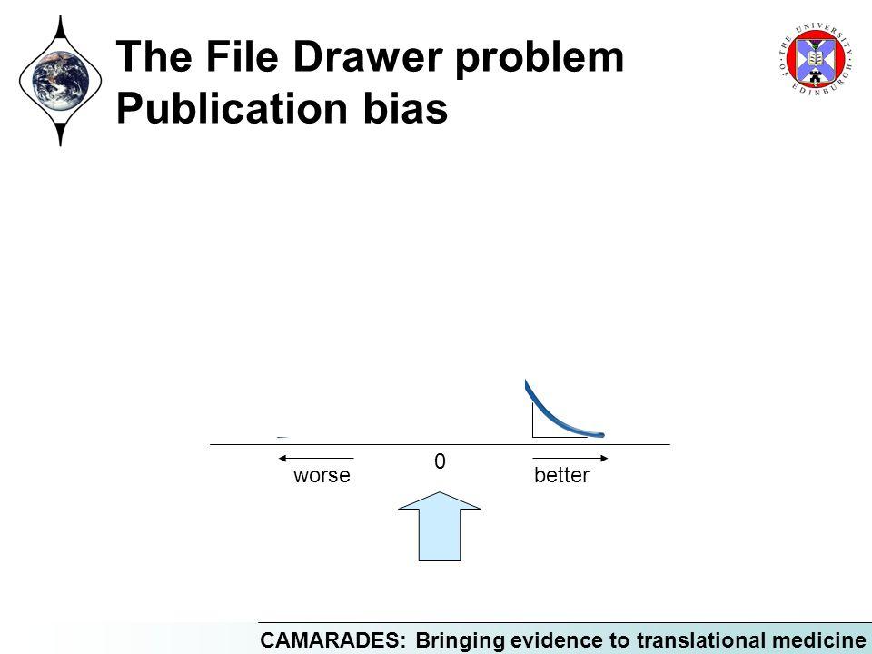 The File Drawer problem Publication bias