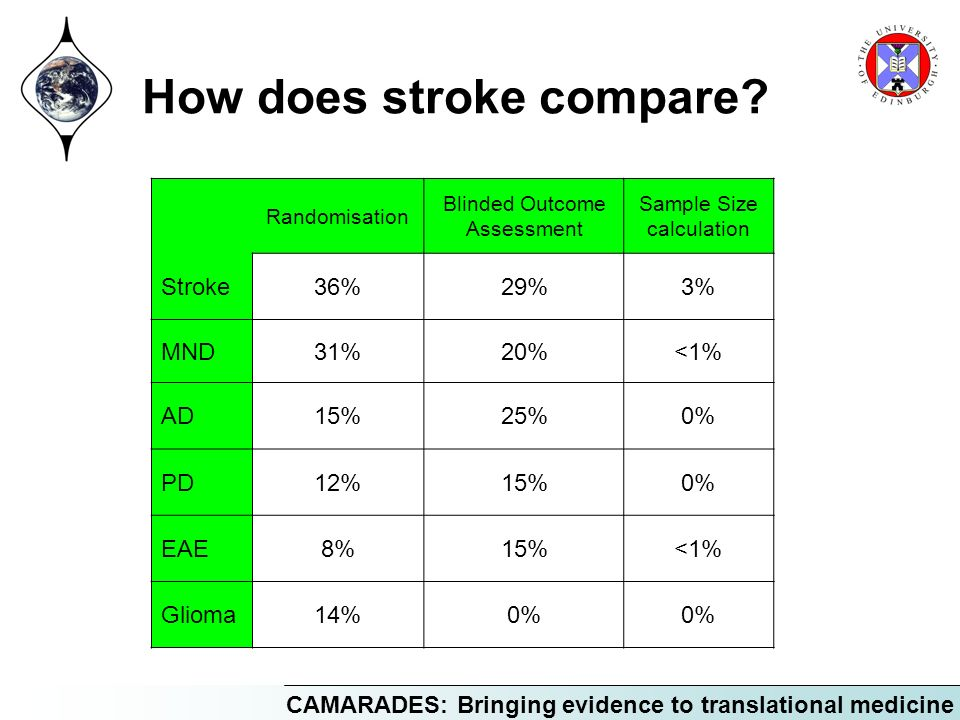 How does stroke compare