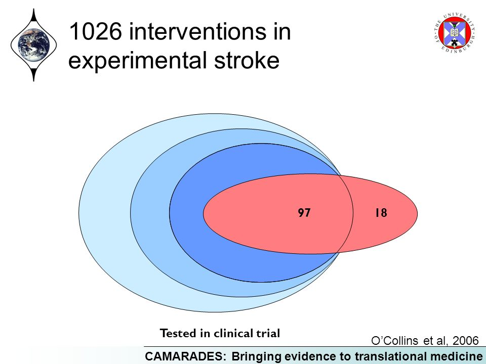 1026 interventions in experimental stroke