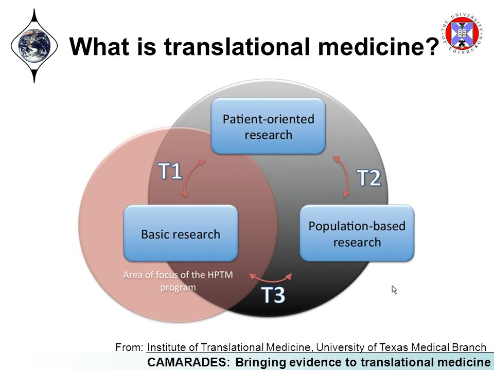 What is translational medicine
