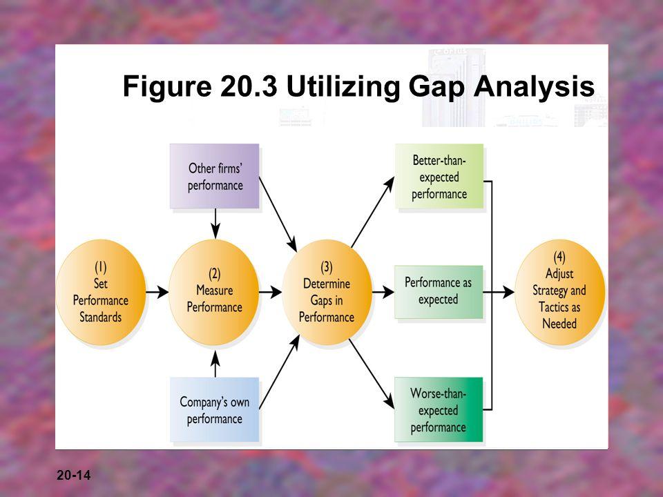 mcdonalds gap analysis Mcd gap analysis - download as powerpoint presentation (ppt / pptx), pdf file (pdf), text file (txt) or view presentation slides online.