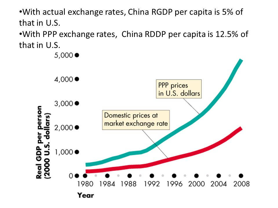 With actual exchange rates, China RGDP per capita is 5% of that in U.S.