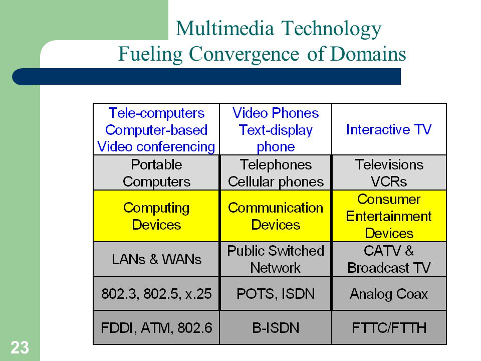 Multimedia Technology Fueling Convergence of Domains
