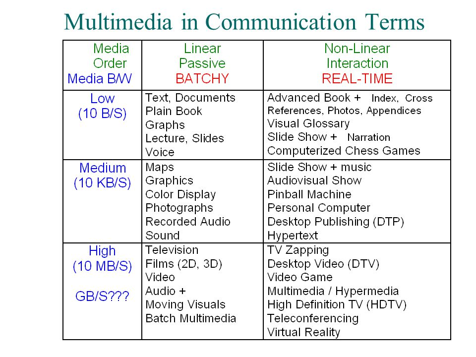 Multimedia in Communication Terms