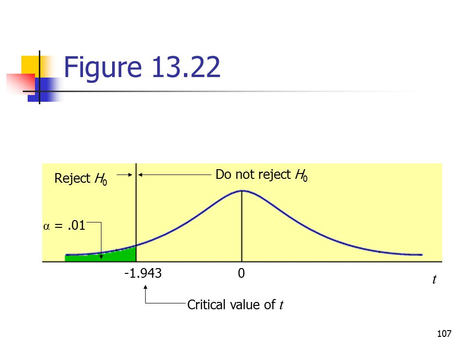 Figure t Do not reject H0 Reject H0 α =