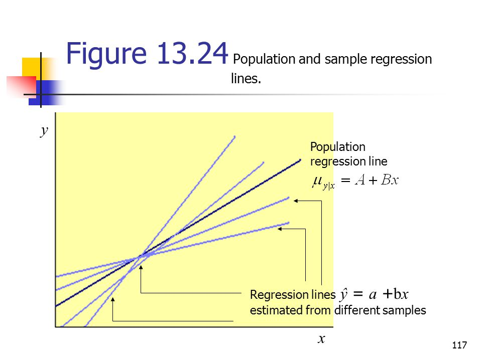 Figure Population and sample regression lines.