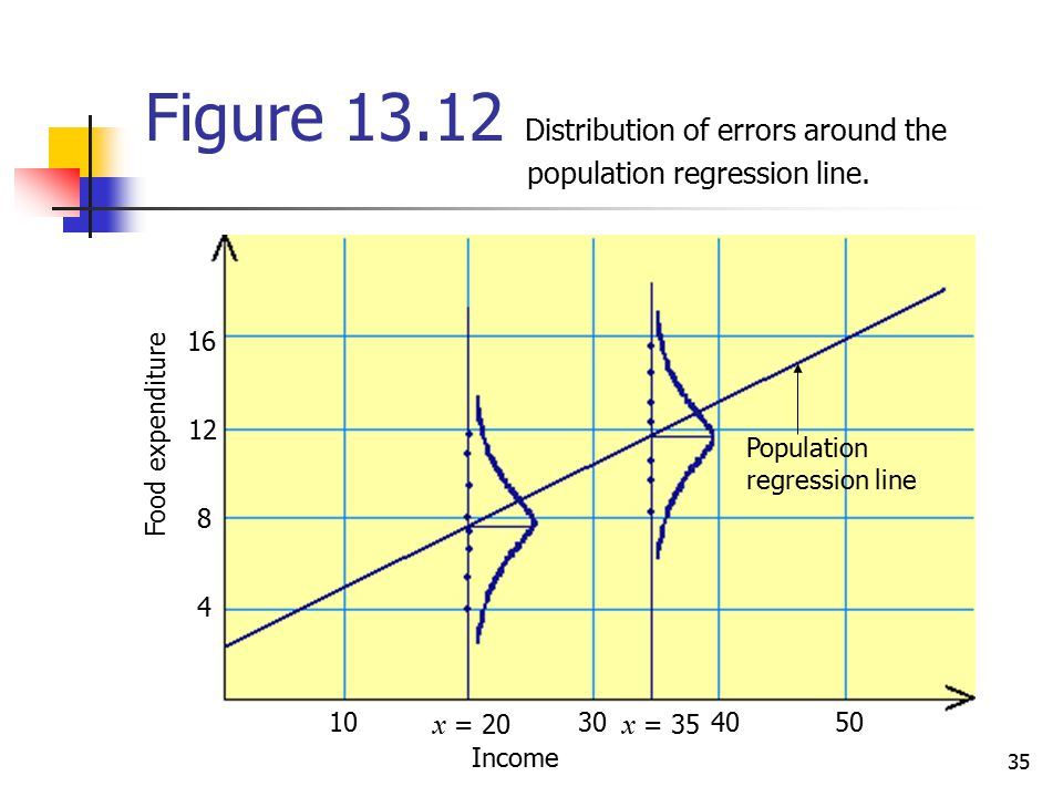 Figure Distribution of errors around the