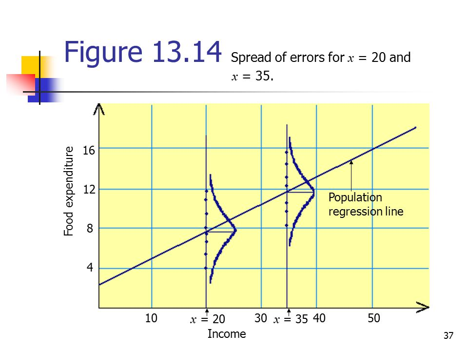 Figure Spread of errors for x = 20 and x = 35.