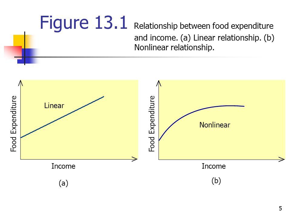 Figure Relationship between food expenditure. and income