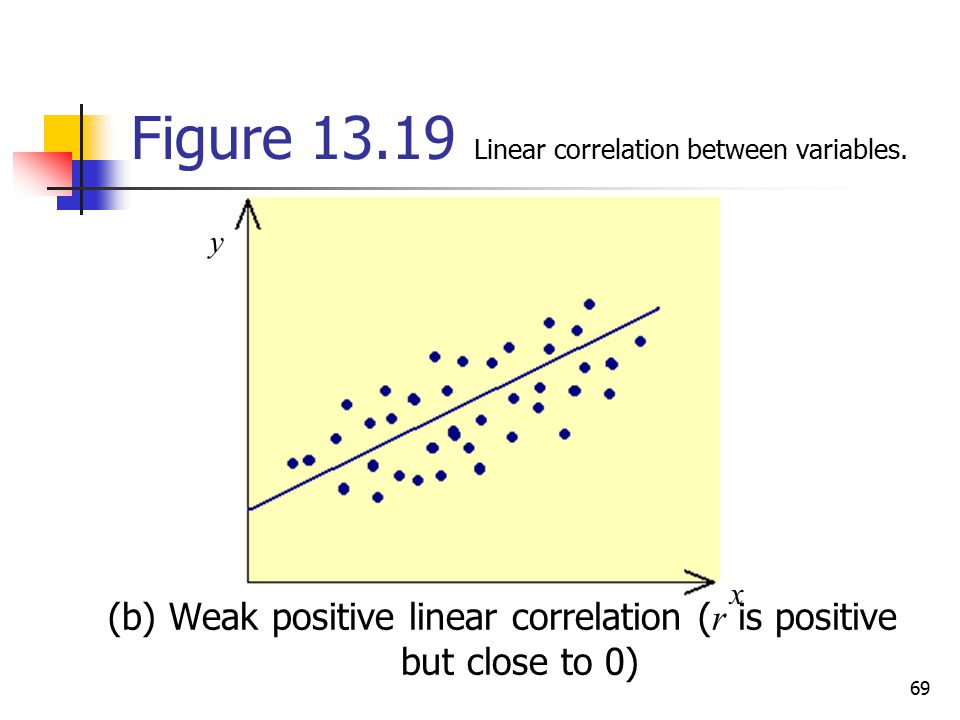 Figure Linear correlation between variables.