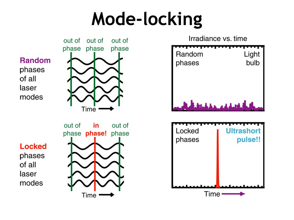 Mode-locking