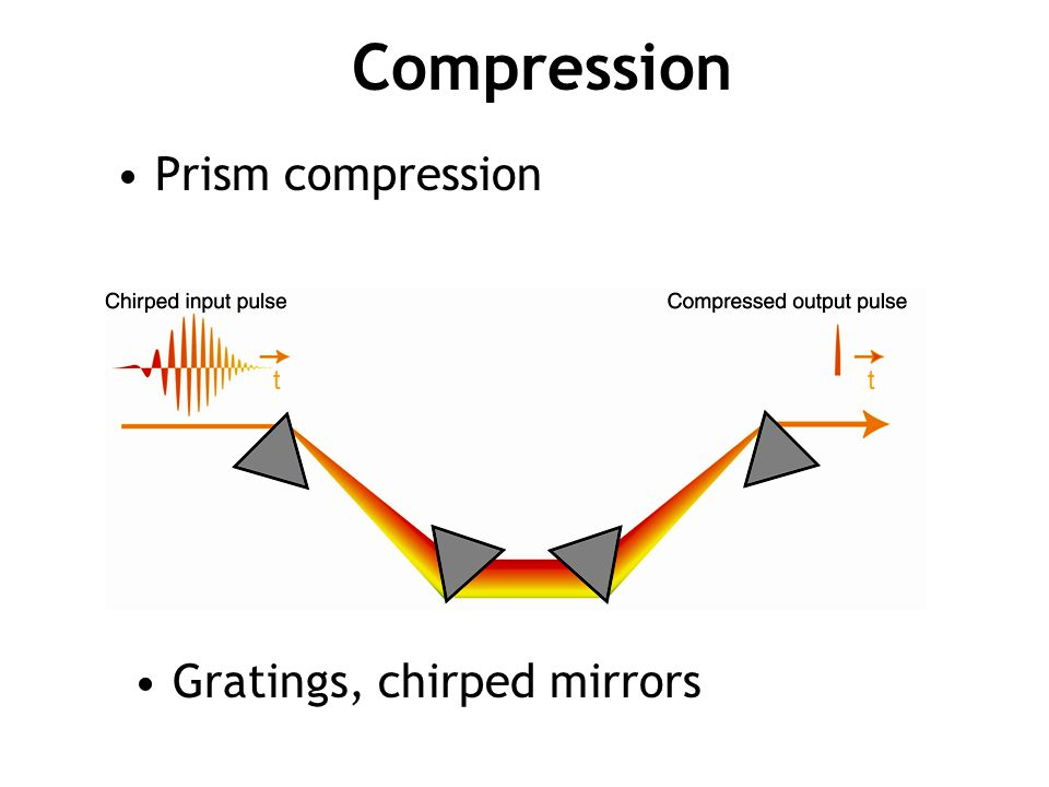 Compression Prism compression t t Gratings, chirped mirrors