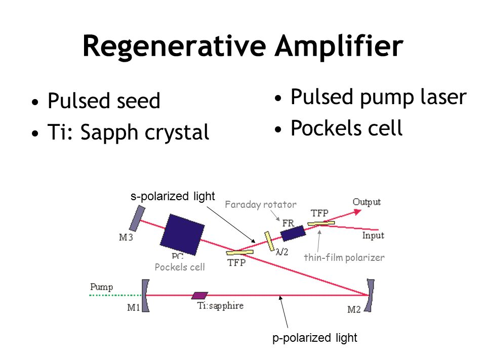 Regenerative Amplifier